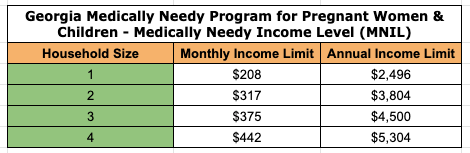 """Georgia Medically Needy Income Limit"""