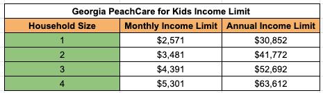 """""""Georgia PeachCare for Kids Income Limit"""""""