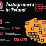 Grupy Instagramers w Polsce