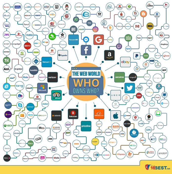WWW Who Owns Who 2018