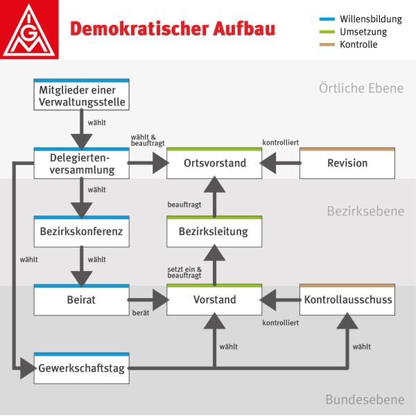 Der demokratische Aufbau der IG Metall / Grafik: IG Metall