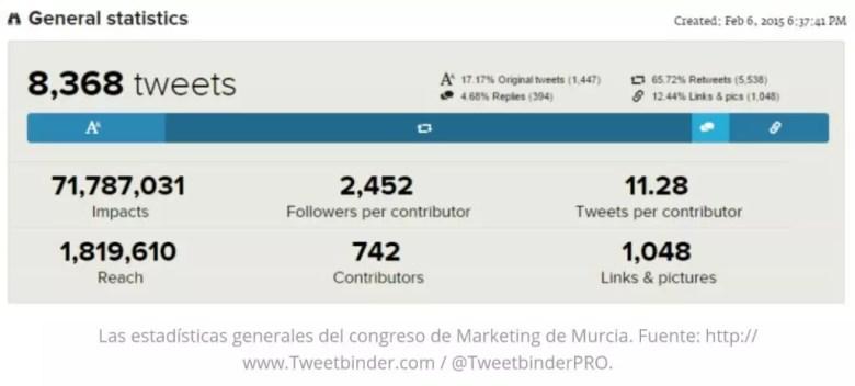 Datos TweetBinder Congreso MarketerosNocturnos Murcia