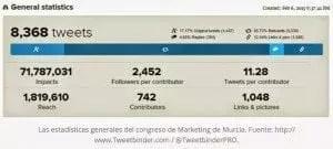 Tweetbinder, que es uno de los colaboradores de nuestro Congreso, nos dejó éstas estadísticas del Congreso anterior en Murcia. No es un reto sencillo, pero intentaremos superarlas (y si nos esmeramos lo haremos con creces ;) ).