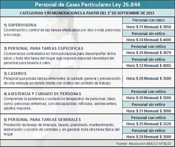 Casas Particulares ley 26844 CATEGORIAS Y REMUNERACIONES A PARTIR DEL 1° DE SEPTIEMBRE DE 2013