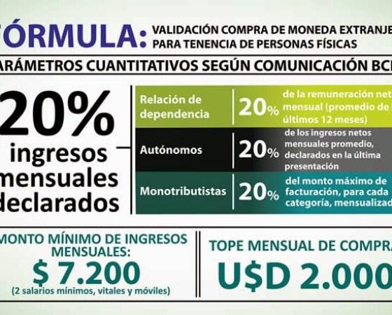 formula validacion compra de dolares para ahorro BCRA