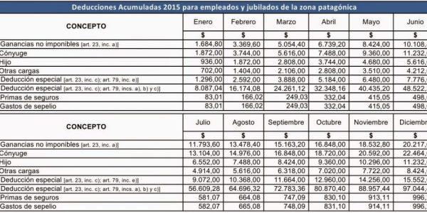 Empleados y jubilados zona patagonica