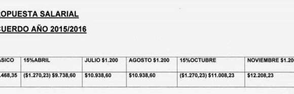 Empleados de comercio definen el acuerdo salarial 2015 paritaria