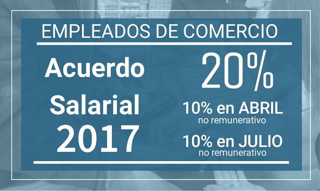 Claves del acuerdo salarial de Empleados de Comercio 2017