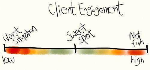 client-engagement-slider-watirmelon