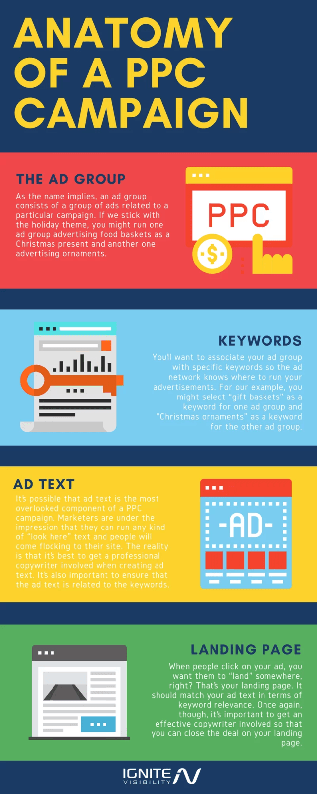 Anatomy of PPC Campaigns