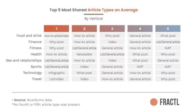 Study on backlinks shorter content