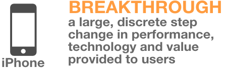 Breakthrough innovation graphic