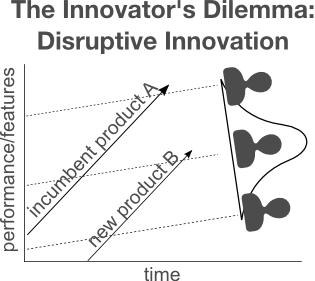 the innovators dilemma: disruptive innovation