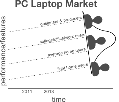 disruptive innovation chromebook customers