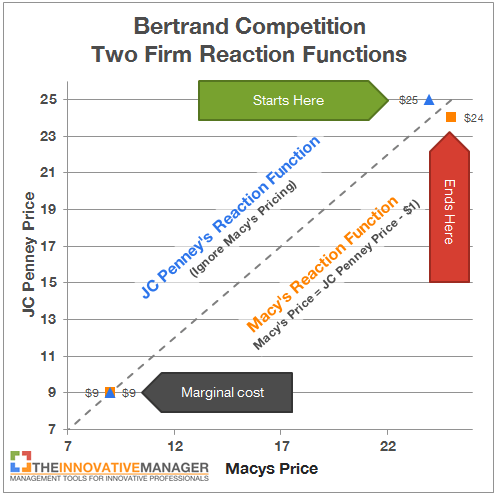 JC Penney pricing bertrand competition