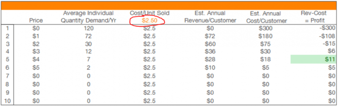 Supply and demand profit maximization worksheet1