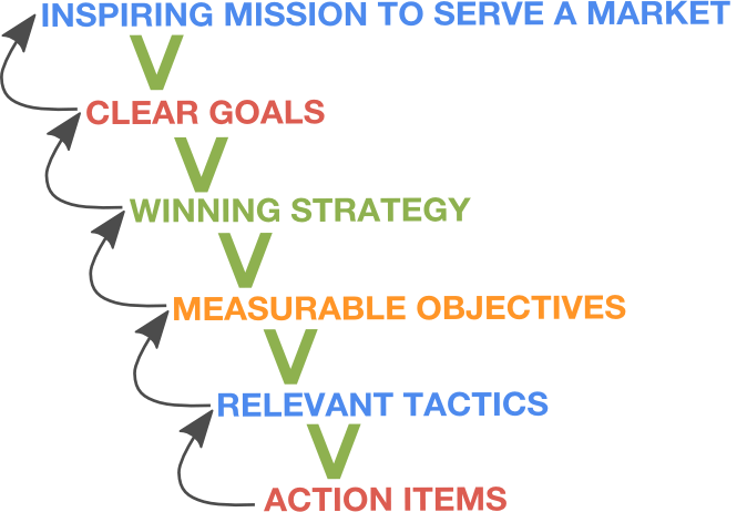 strategic-planning-alignment