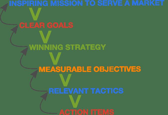 strategic-planning-alignment