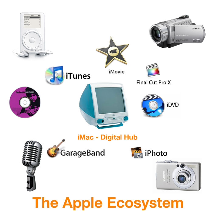apple-digital-hub-strategy
