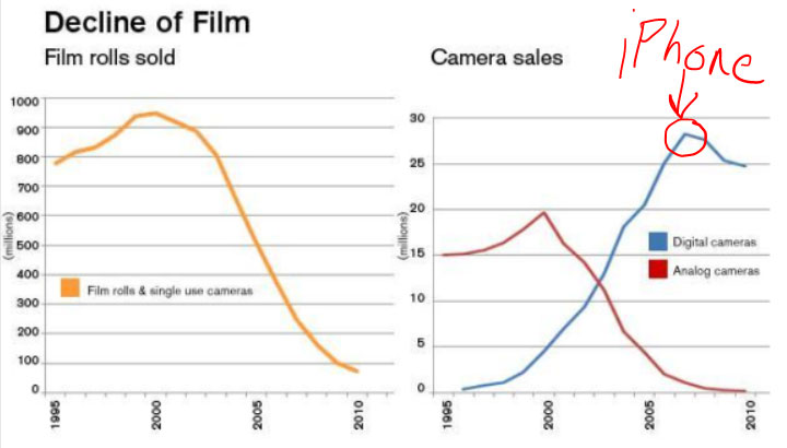 film-versus-digital-camera-sales-over-time 1
