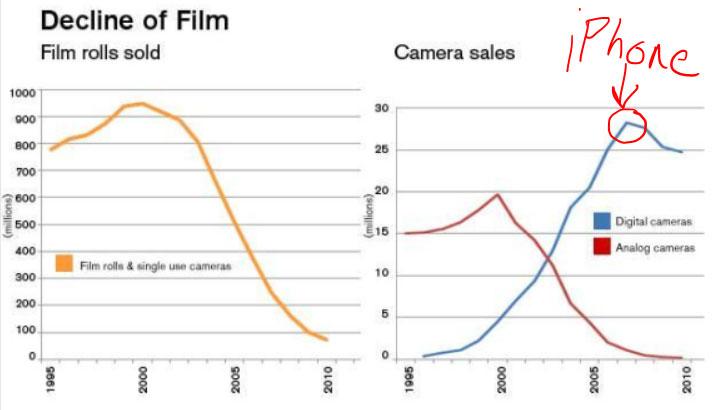 film-versus-digital-camera-sales-over-time 1