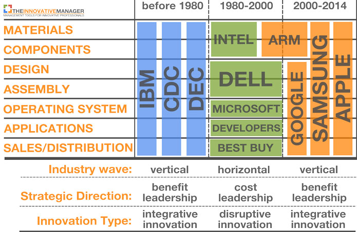 Industry-evolution-integrative-innovation