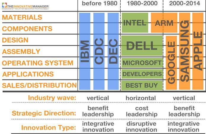 Industry-evolution-integrative-innovation