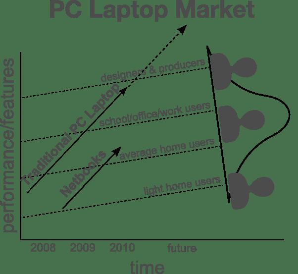 Netbook disruptive innovation