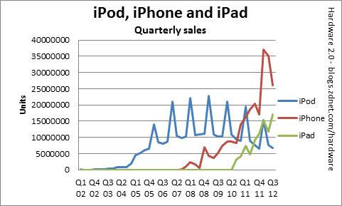 ipod-iphone-ipad-sales-over-time