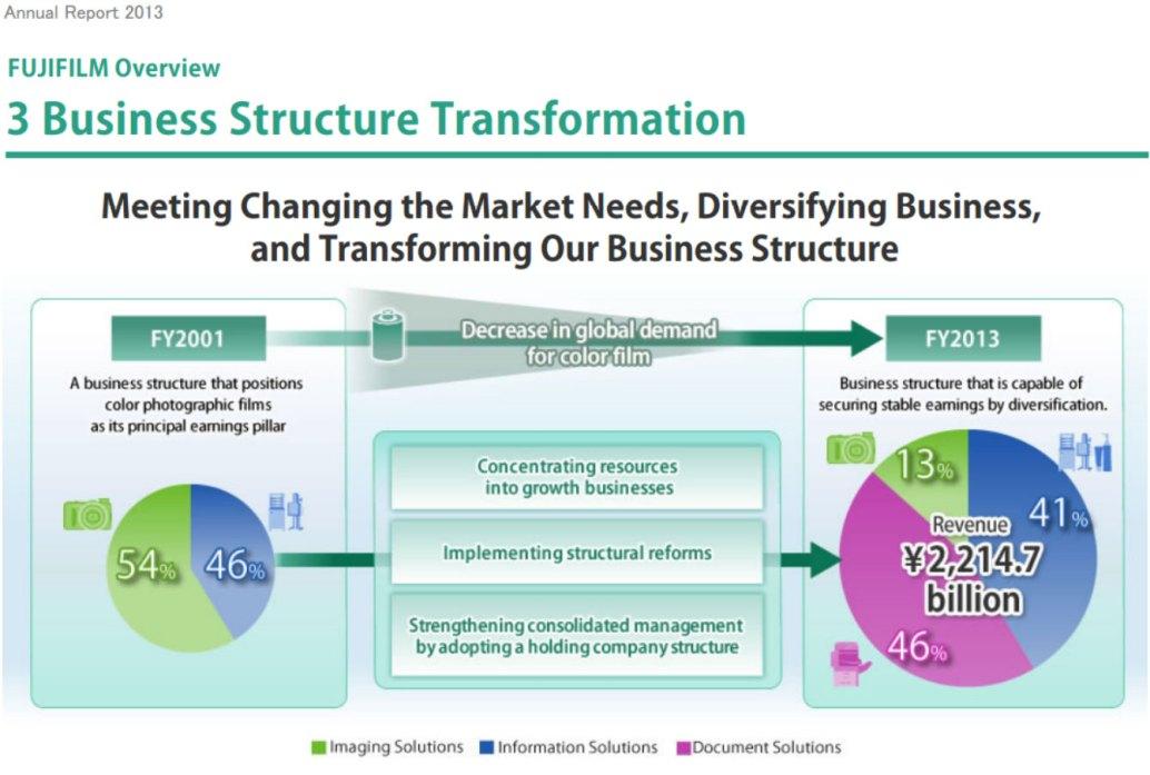 Fujifilm-business-transformation