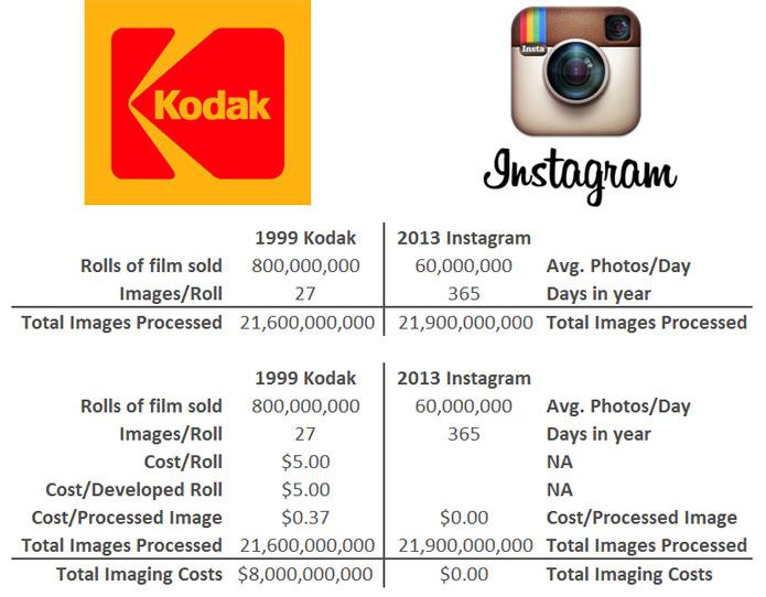 Kodak-versus-Instagram
