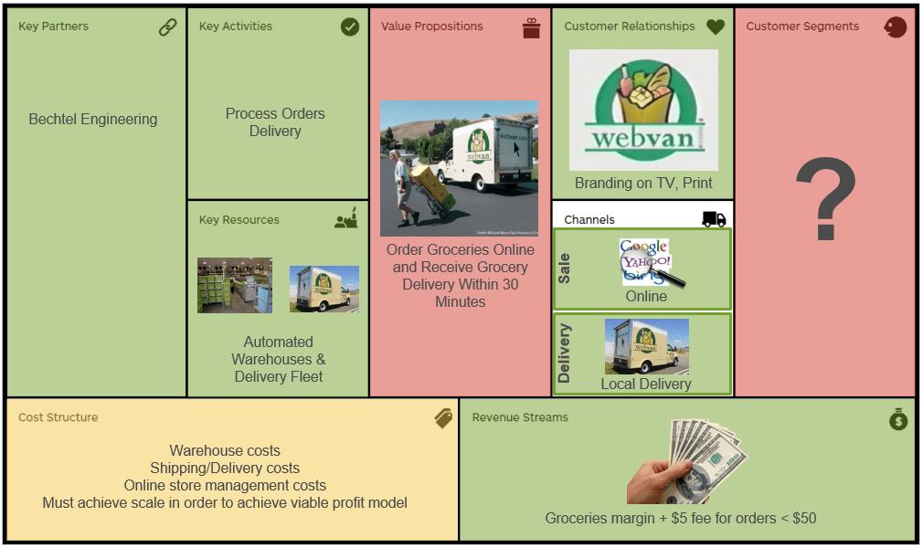 Webvan-business-model-canvas
