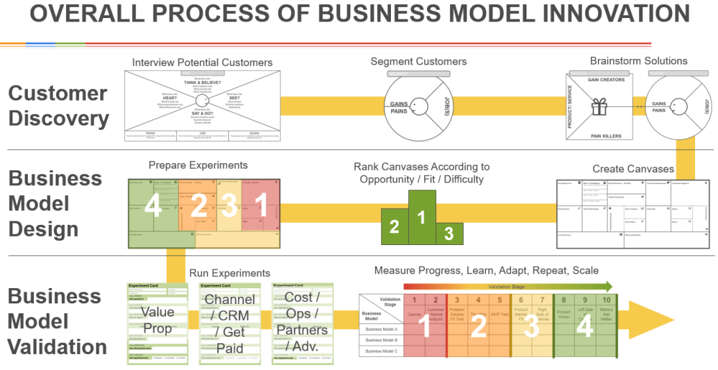 Process of business model innovation-updated