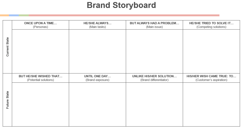 The brand canvas how to create and communicate a compelling brand brand storyboard template maxwellsz