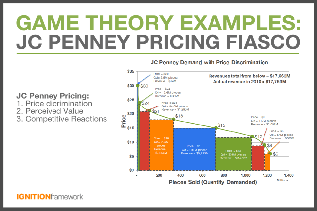 game-theory-jc-penny-pricing