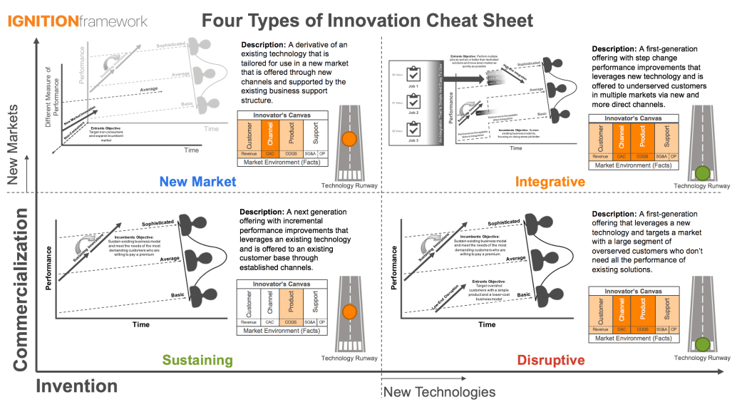 Four Types of Innovation Cheat Sheet