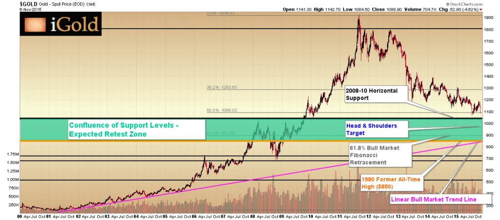Gold Expected Retest Zone