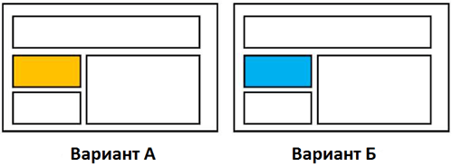 A/Б тест