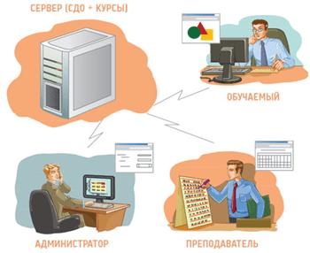 WEB-cистемы дистанционного обучения