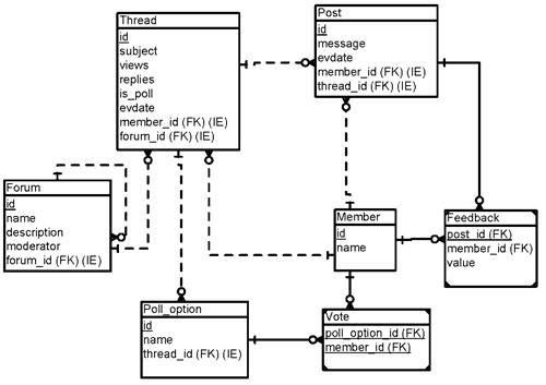 Информационная модель Веб-форума