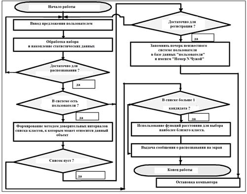 Схема работы автоматизированной системы защиты компьютера от несанкционированного доступа