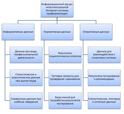 Общая структура информационного ресурса системы