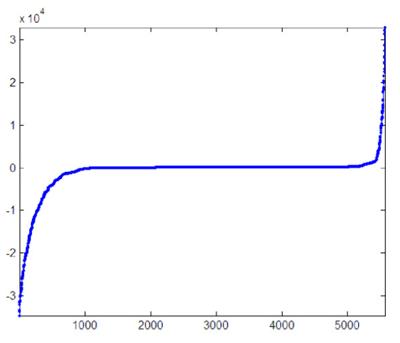 Распределение сообщений ИА (ось абсцисс) по времени запаздывания в минутах (ось ординат)