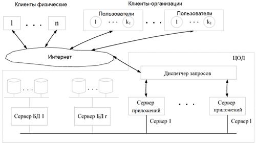 Схема доступа к ресурсам при виртуальном хостинге