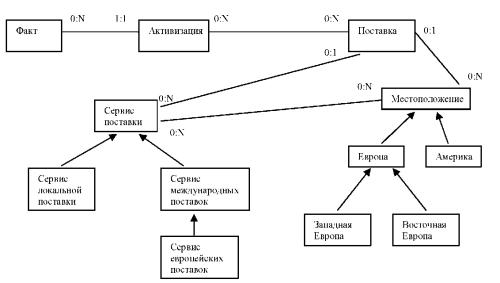Фрагмент модели данных WebML, используемой в сервисе «поставка оборудования»