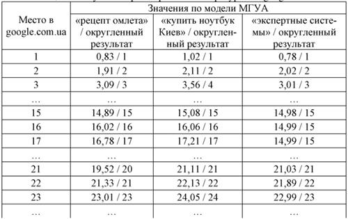 Результаты ранжирования веб-ресурсов в google значения по модели МГУА
