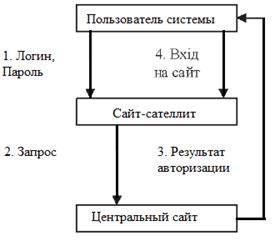 Схема авторизации пользователей при помощи  протокола HTTPS