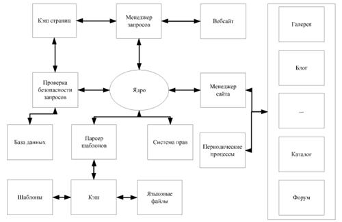 Обобщенная архитектура CMS систем