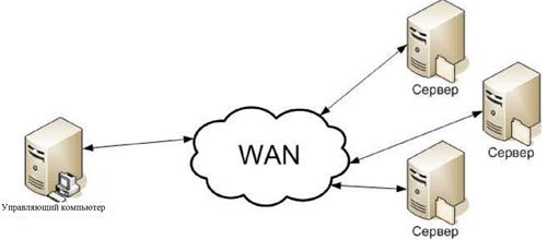 Структура распределенных веб-сервисов