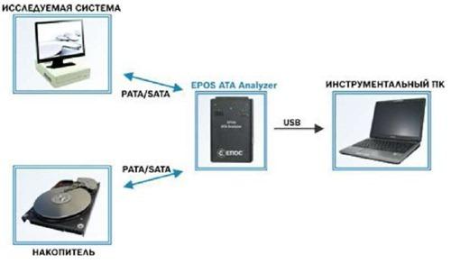 Типовая схема подключения EPOS ATA Analyzer